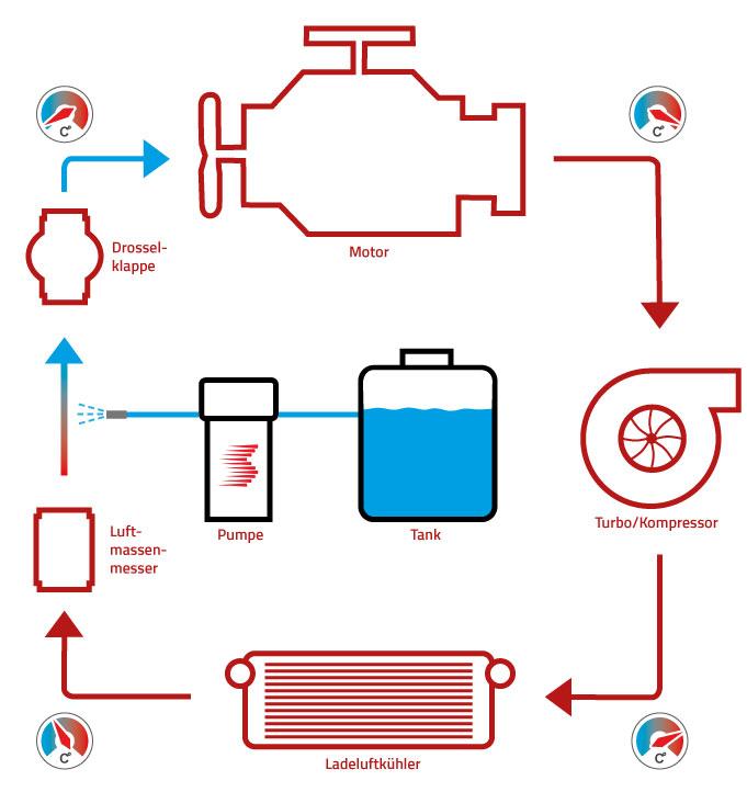 Schematische Funktionsweise einer Wassereinspritzung