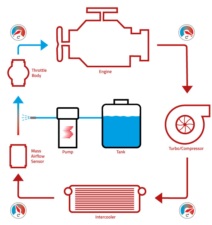 Schematic functionaltiy of water injection.