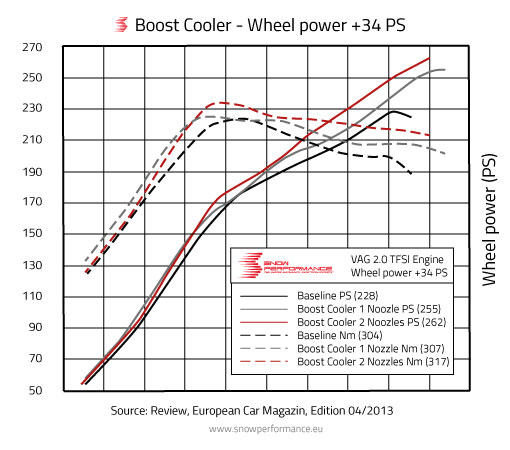 Water Injection optimal cooling - get more power.