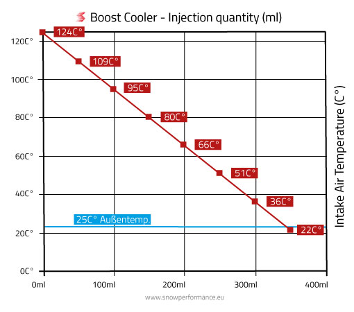 Diagram thermal discharge through Boost Cooler